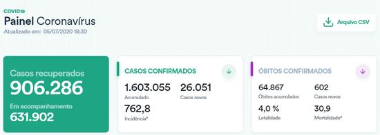 巴西新增确诊病例超2.6万例 累计确诊逾160万例